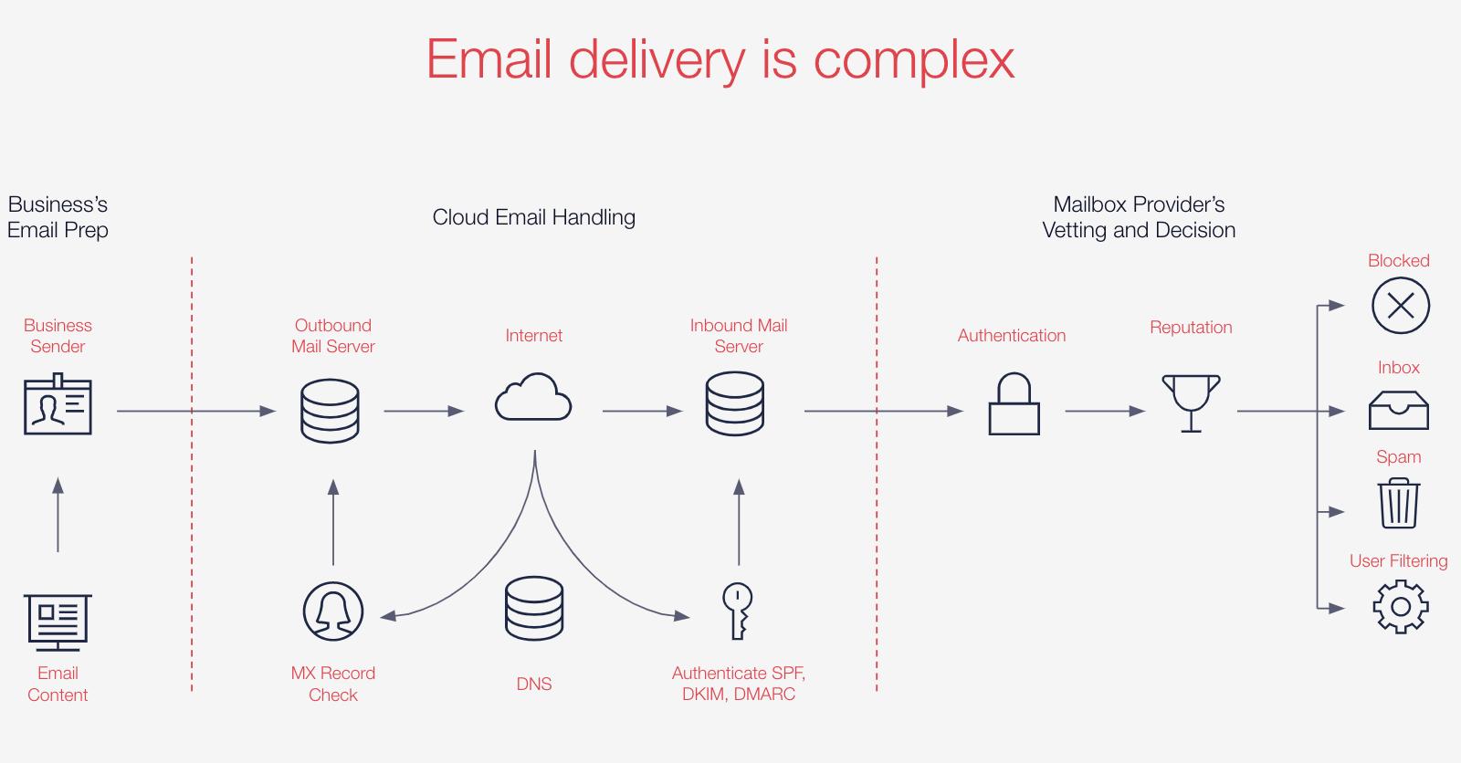 SendGrid SMTP Overview