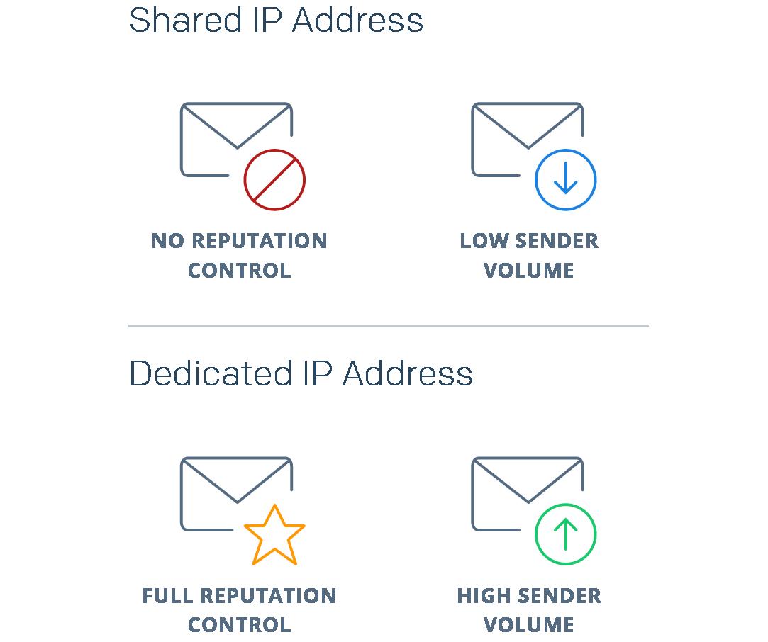 Shared IP Address