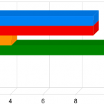 SendGrid Email Deliverability Statistics