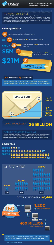 sendgrid_infographic_FINAL