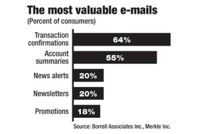 Transactional email is valuable