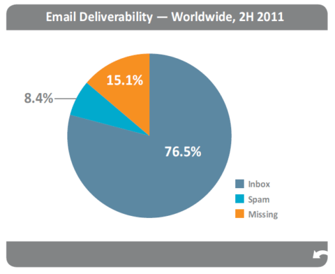 Return Path Global Email Deliverability Benchmark Report