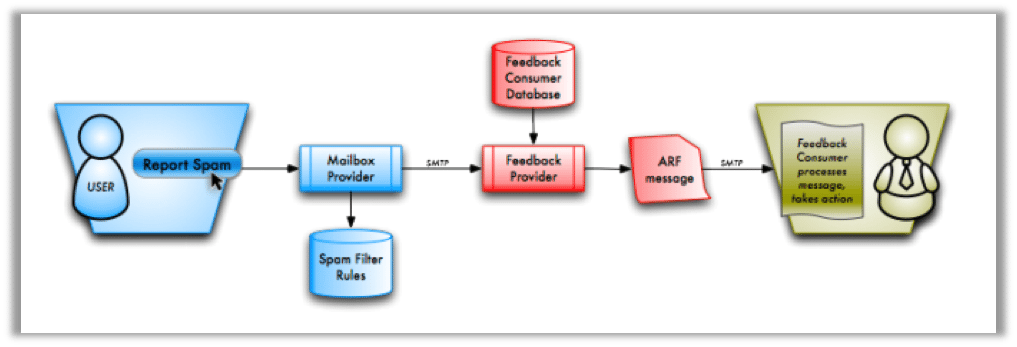 what-are-feedback-loops