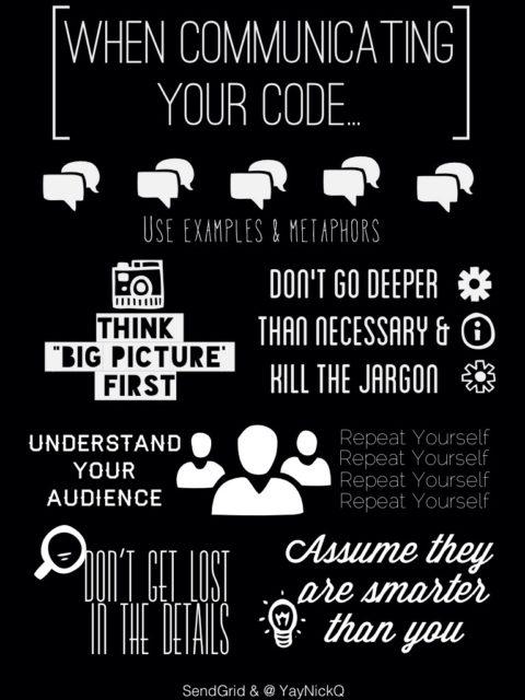 communicateyourcode