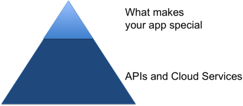 Pareto principle for app development