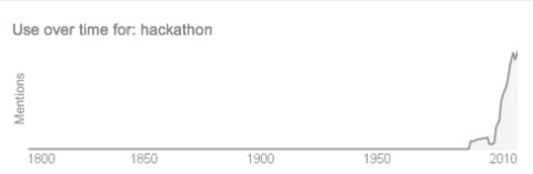 """hackathon"" use over time"