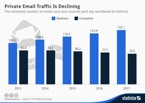 emailtraffic
