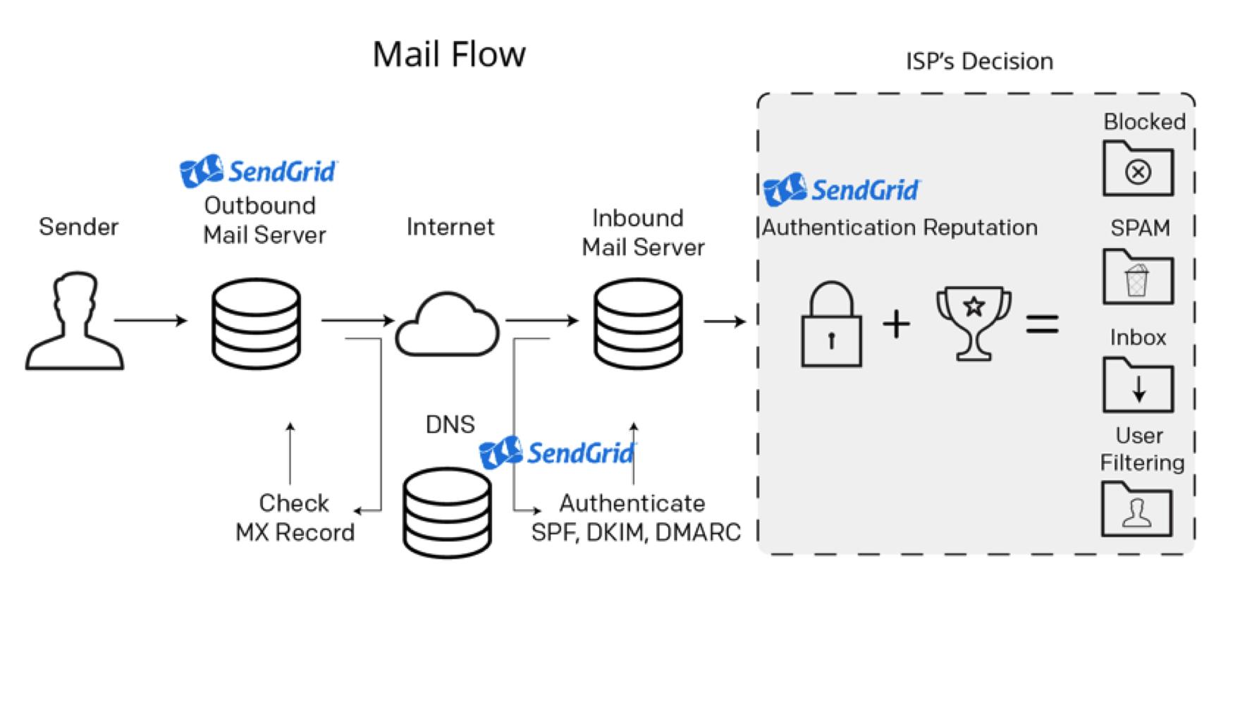 Email Message Flow 101 Sendgrid
