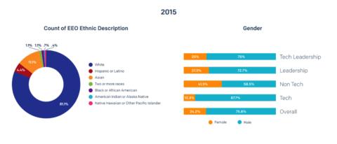 SendGrid Diversity and Inclusion 2015