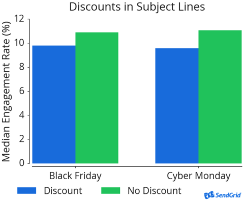 Chart of engagement with subject lines that have discounts.