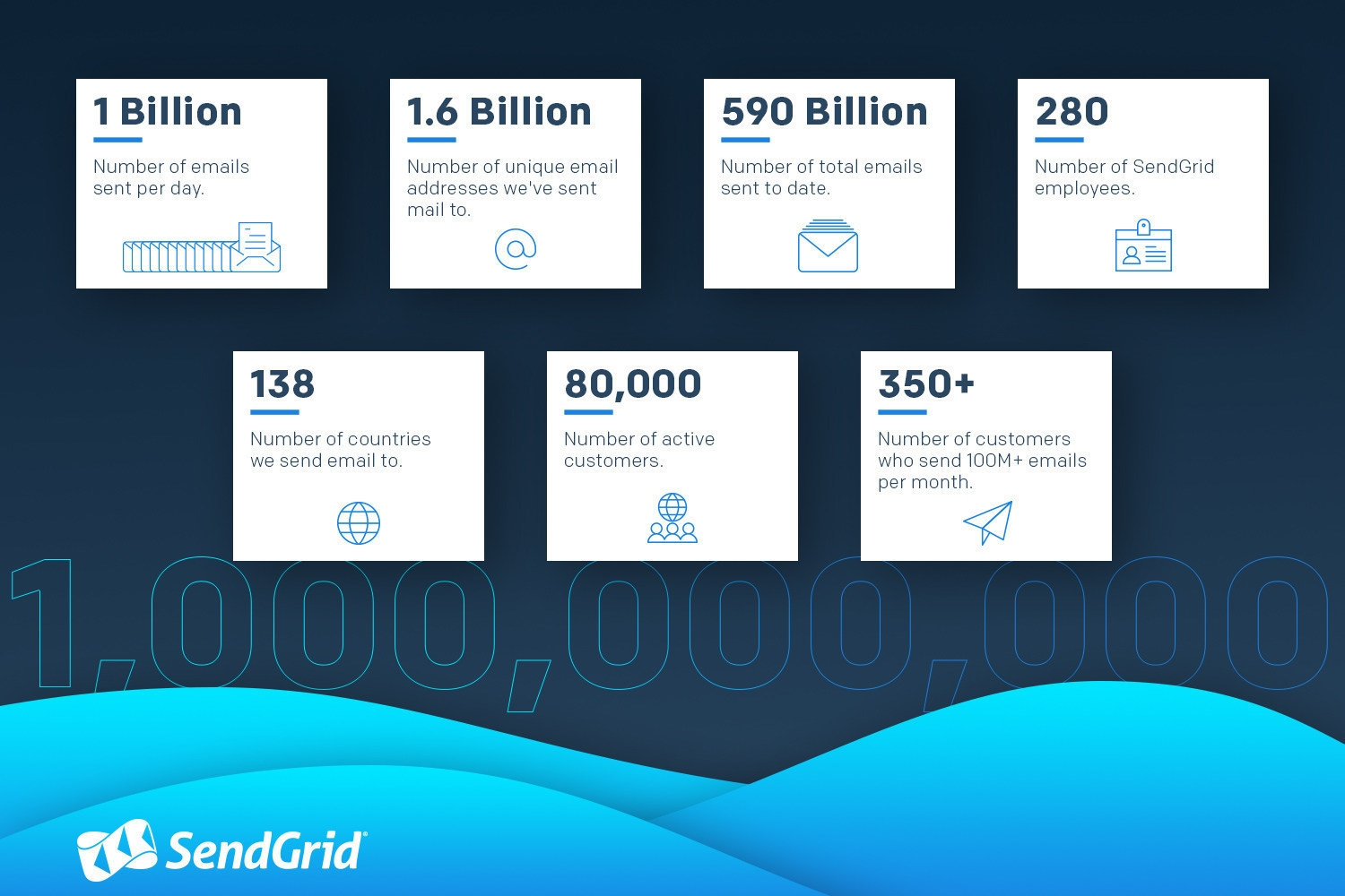 Sendgrid reaches 1 billion emails per day milestone