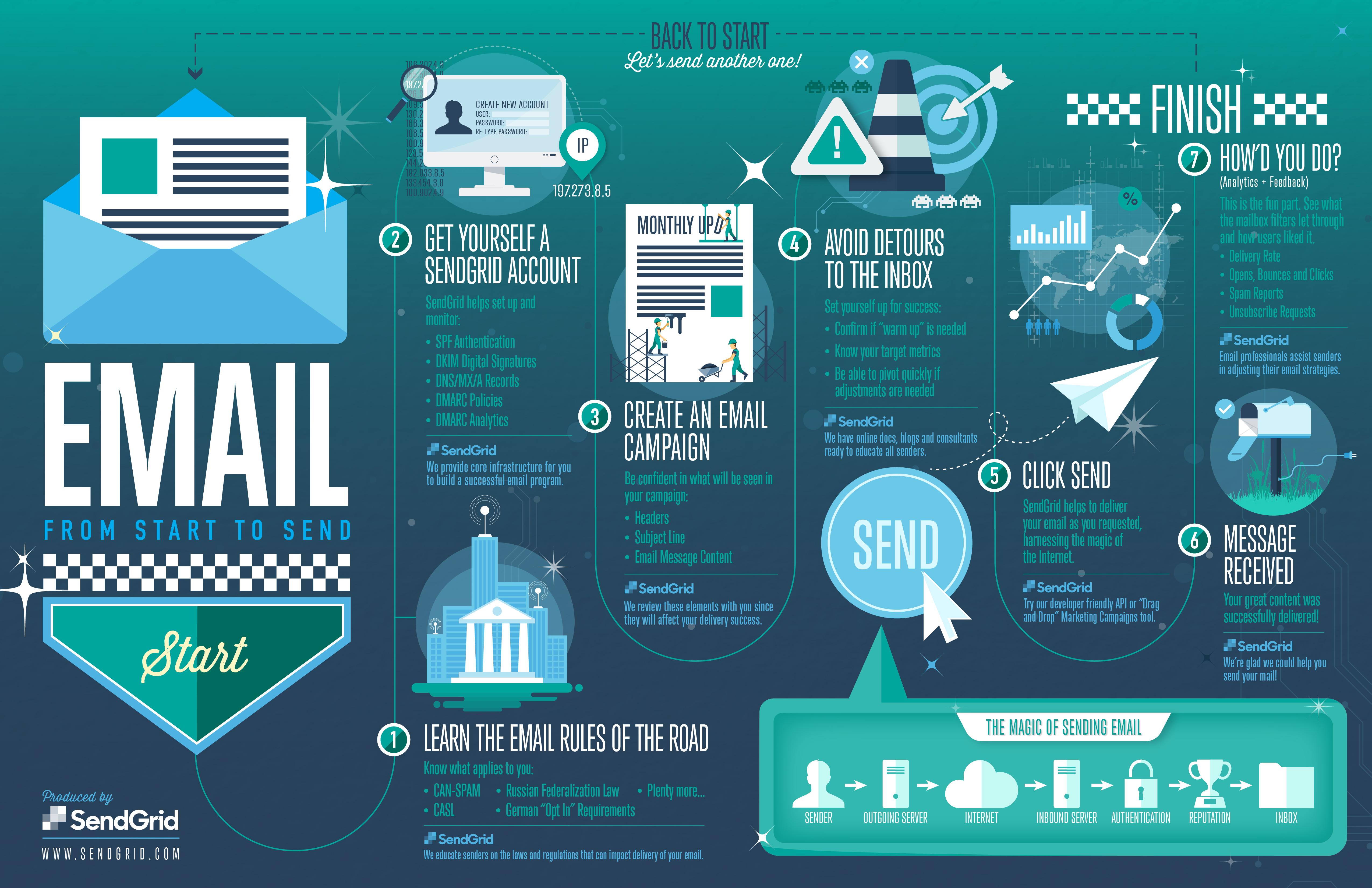 How Email    Works    Infographic   SendGrid Blog