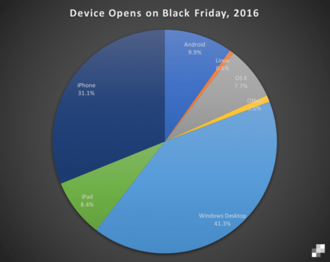 black friday email stats
