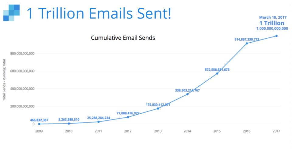 1 trillion emails