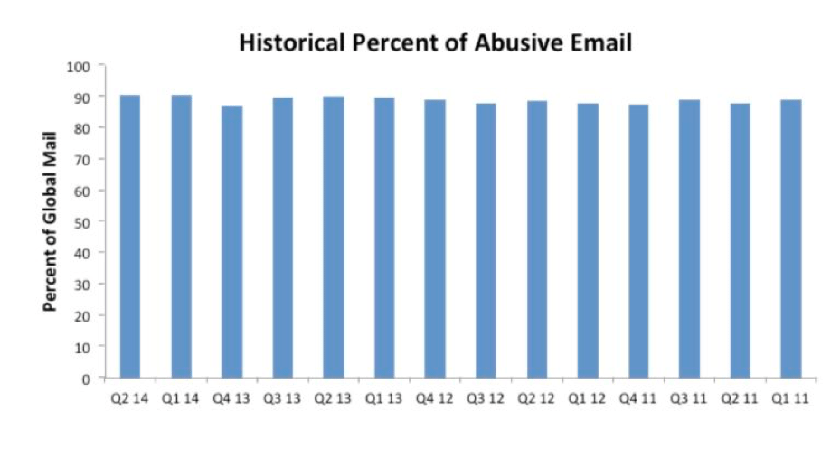 historical percent of abusive email