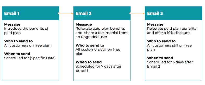 how to create email campaign in outlook