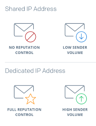 2019 a z email marketing guide sendgrid