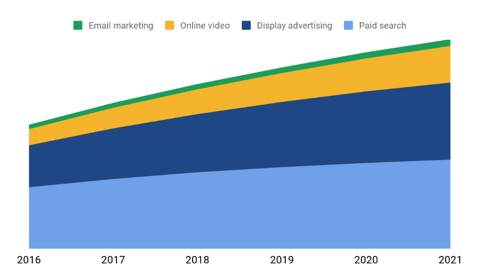 What are Display Ads, and How Can They Help You in 2019