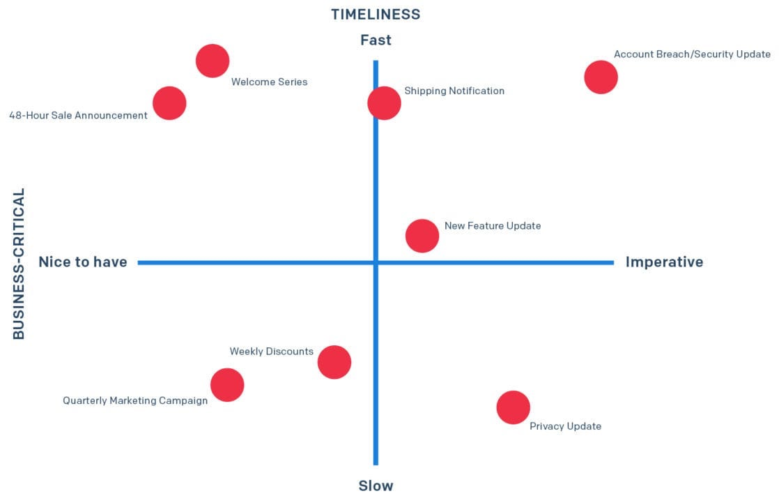A chart showing business-critical need and timeliness so help you determine whether to use email or SMS for a particular business use case