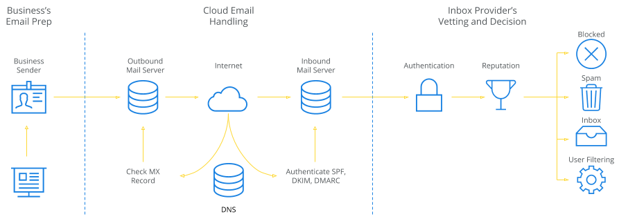 Your Guide to Email Infrastructure – Build It or Buy It