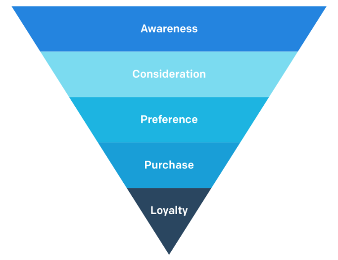 Image result for purchase funnel