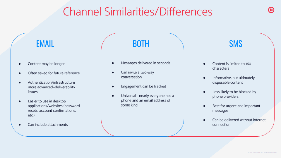 Chart describing similarities and differences of email and SMS