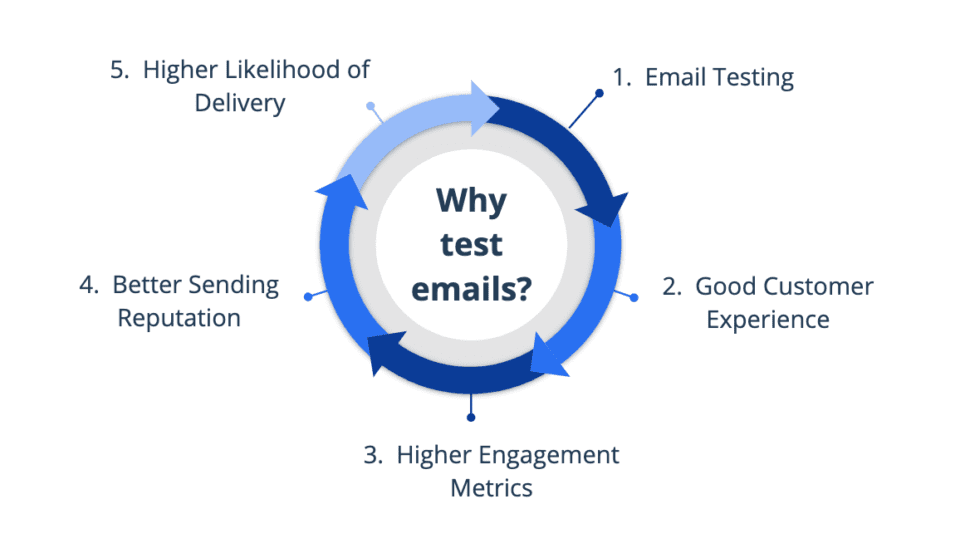 why test emails