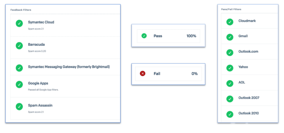 spam testing tool