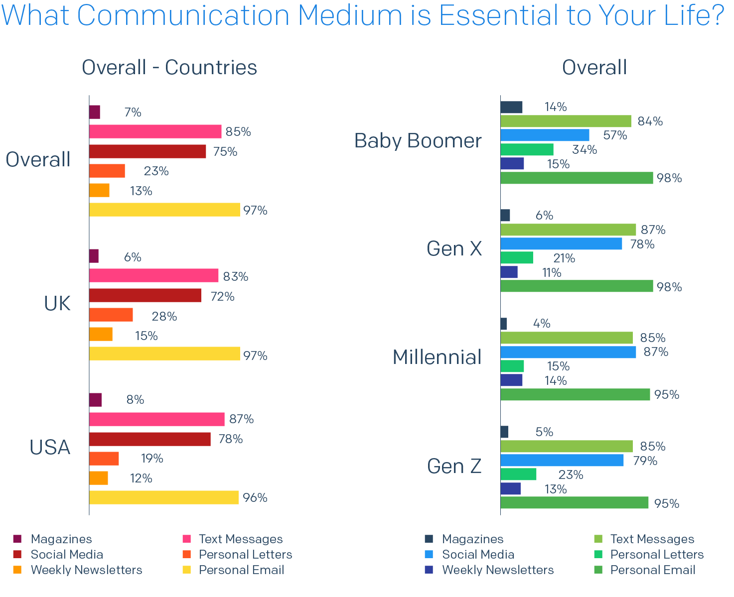 bar chart of what communication medium is essential to your life?