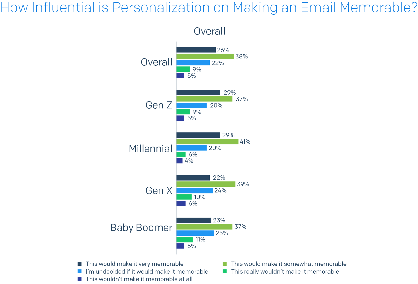 Bar chart of How Influential is Personalization on Making an Email Memorable?