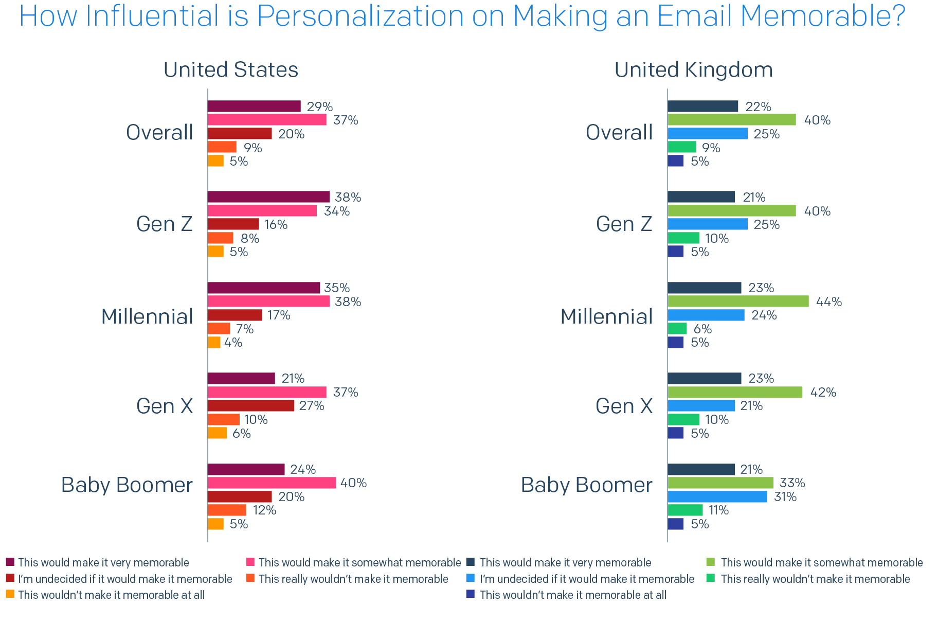 bar chart of U.S./U.K. split of How Influential is Personalization on Making an Email Memorable?