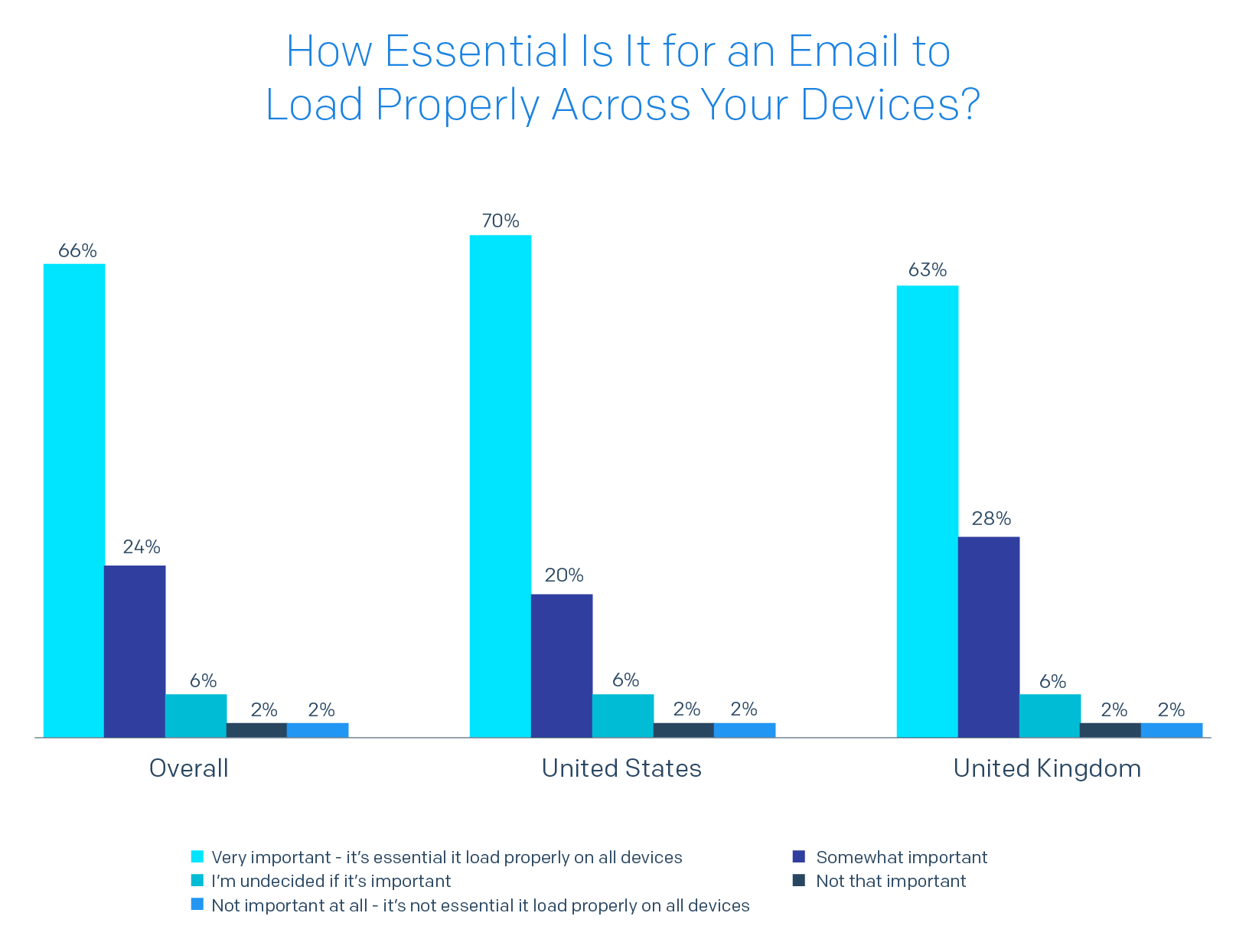 Bar chart of How Essential Is It for an Email to Load Properly Across Your Devices?