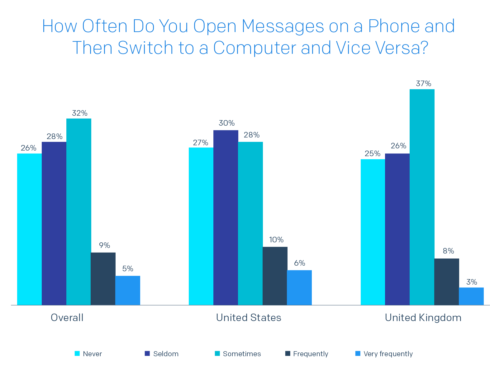Bar chart of How Often Do You Open Messages on a Phone and Then Switch to a Computer and Vice Versa?