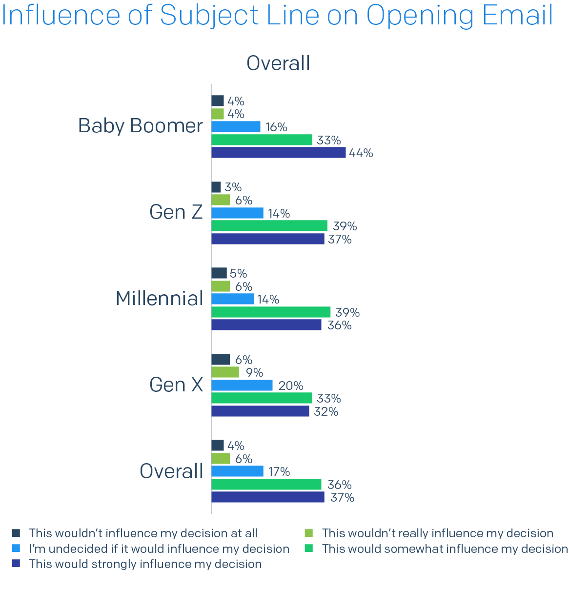 Bar chart of Influence of Subject Line on Opening Email