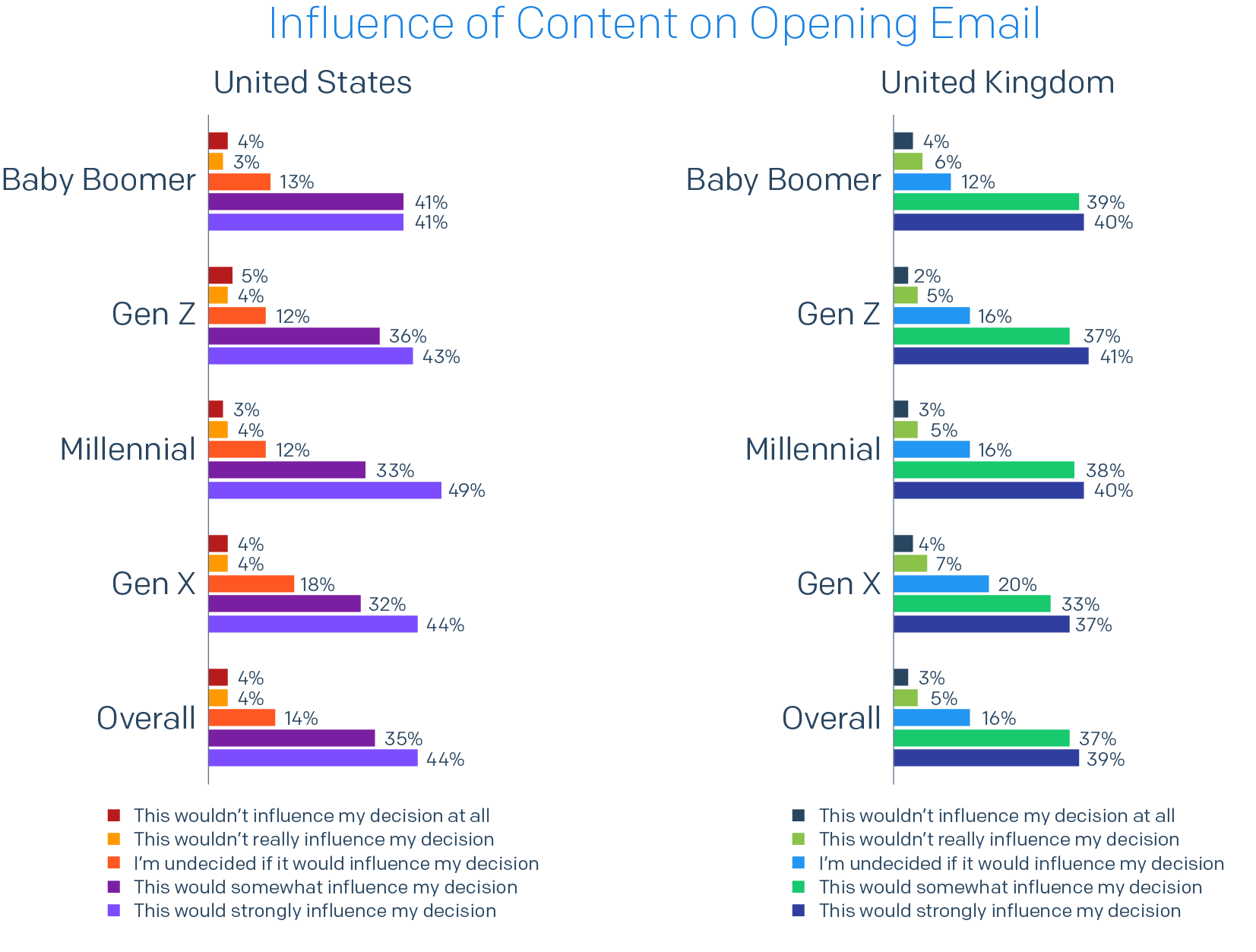 Bar chart of country split of Influence of Content on Opening Email