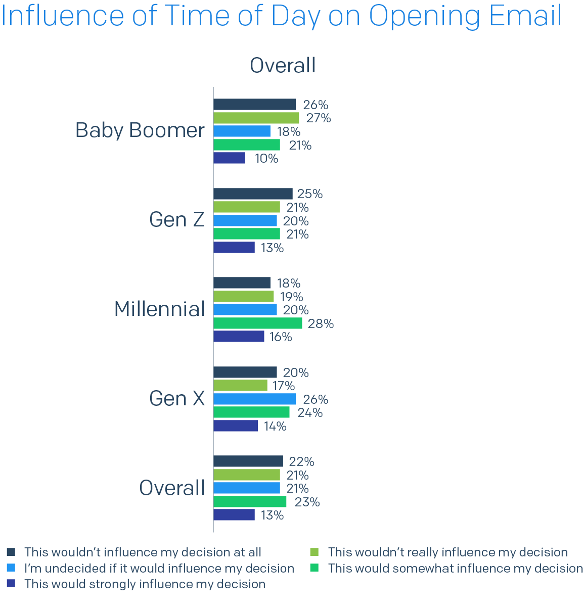Bar chart of Influence of Time of Day on Opening Email