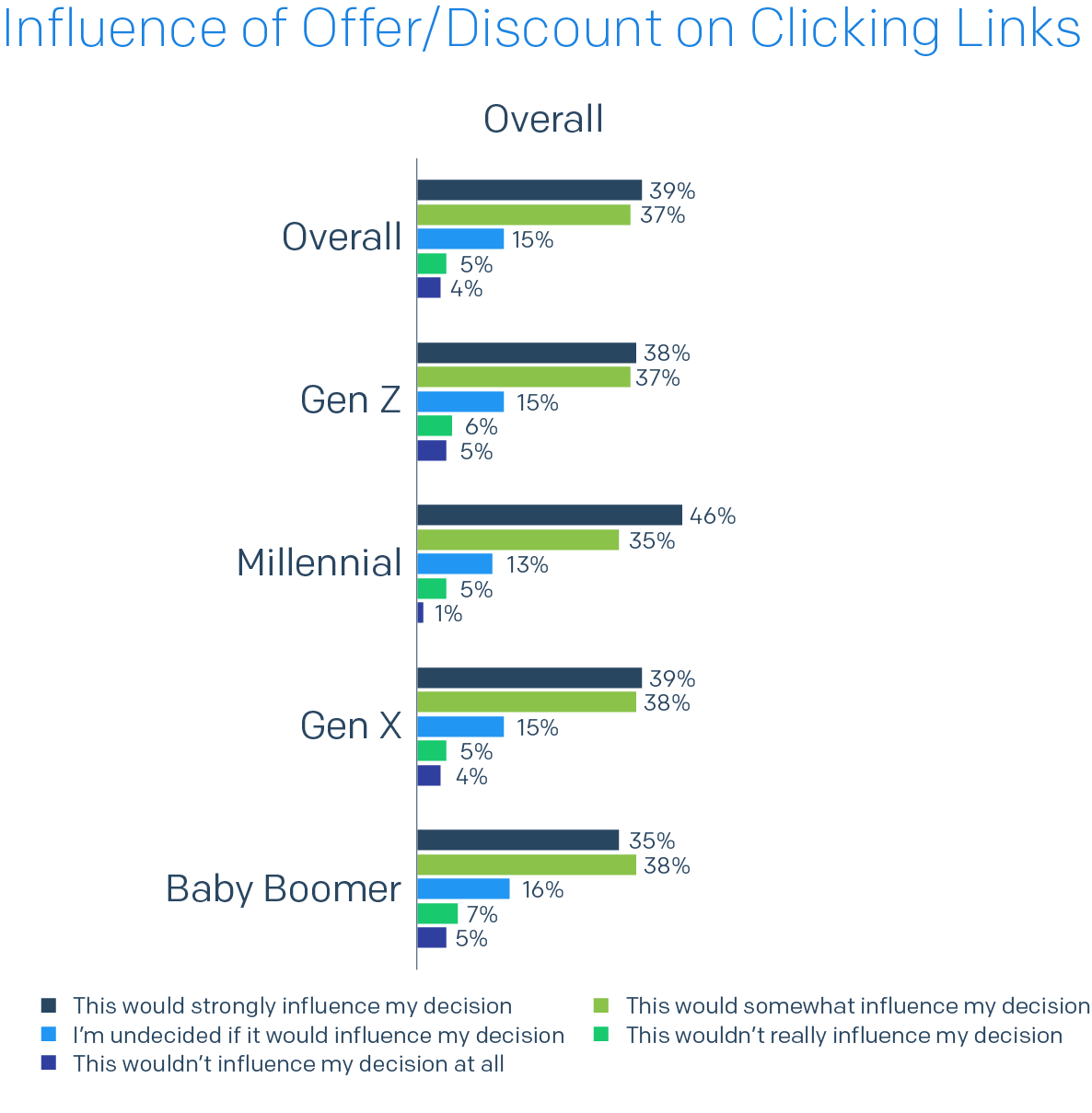 Bar chart of Influence of Offer/Discount on Clicking Links