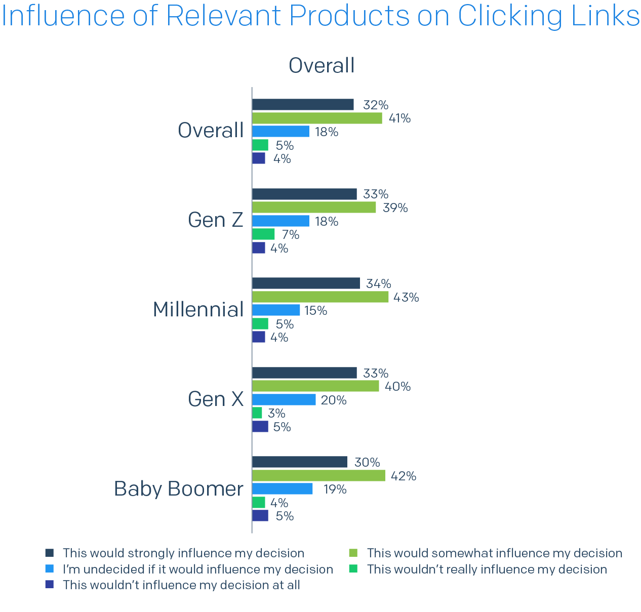 Bar chart of Influence of Relevant Products on Clicking Links