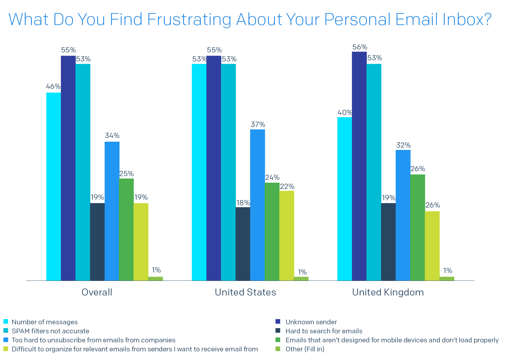 Bar chart of What Do You Find Frustrating About Your Personal Email Inbox?