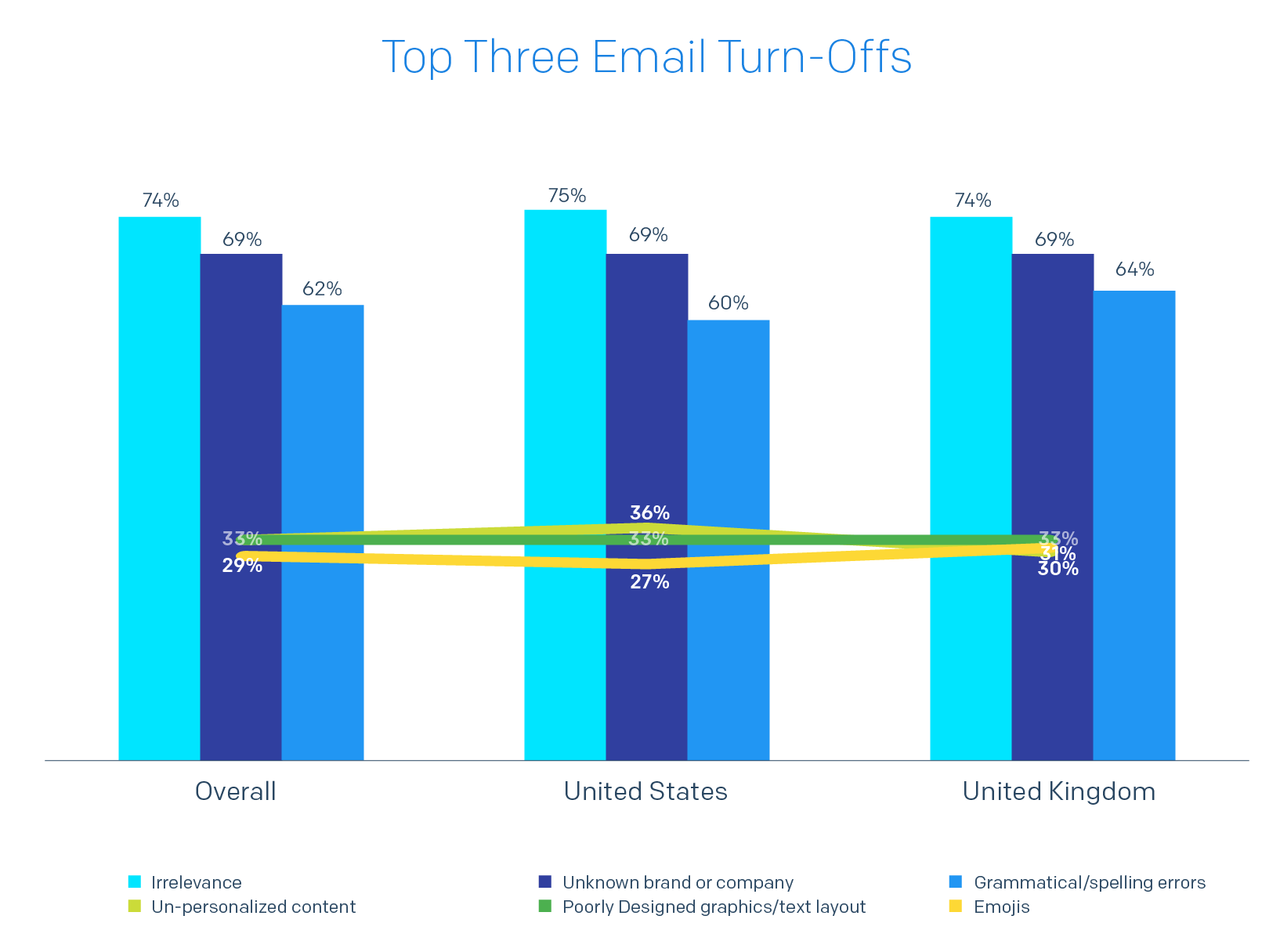 Bar chart of Top Three Email Turn-Offs