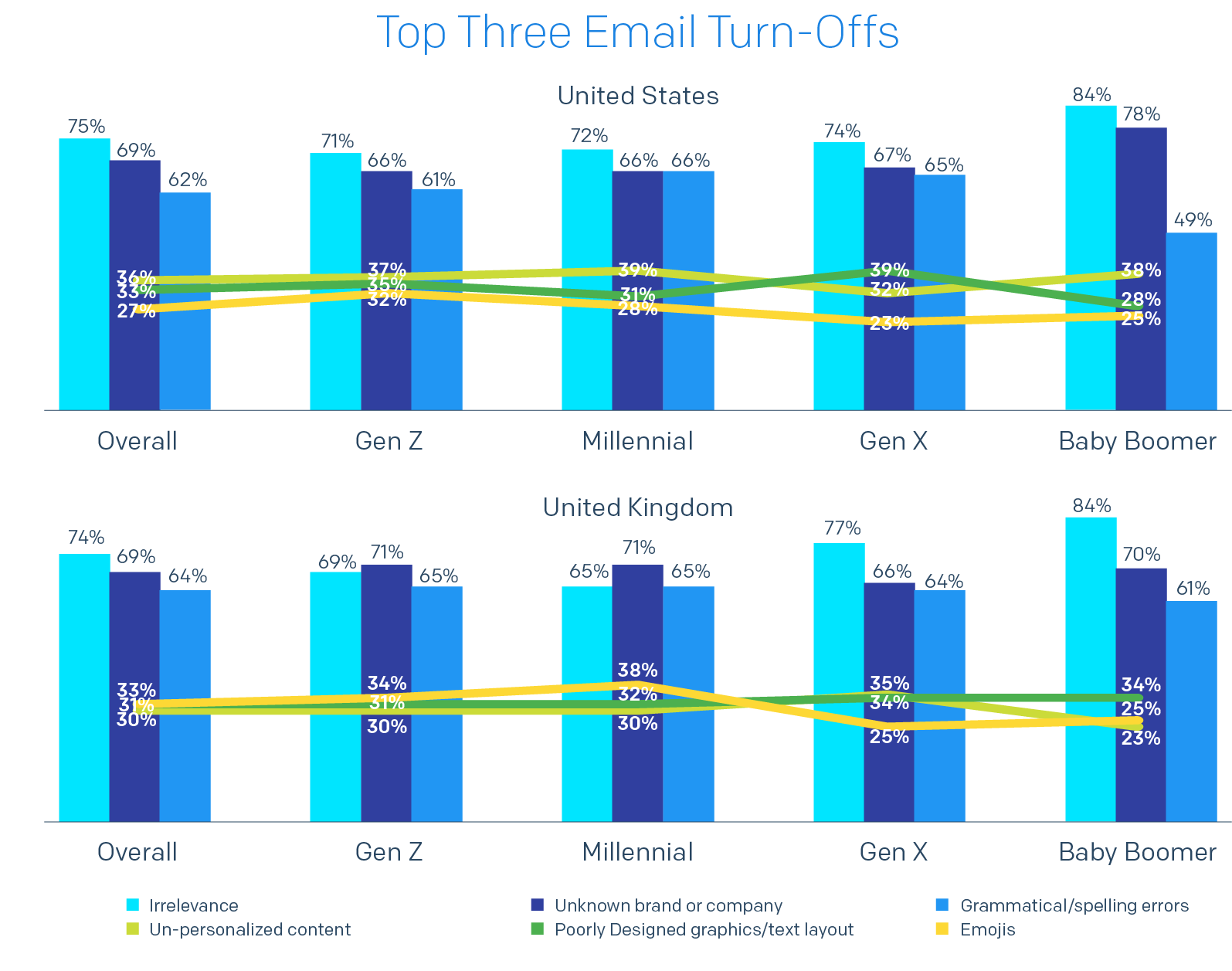 Bar chart of Top Three Email Turn-Offs by country