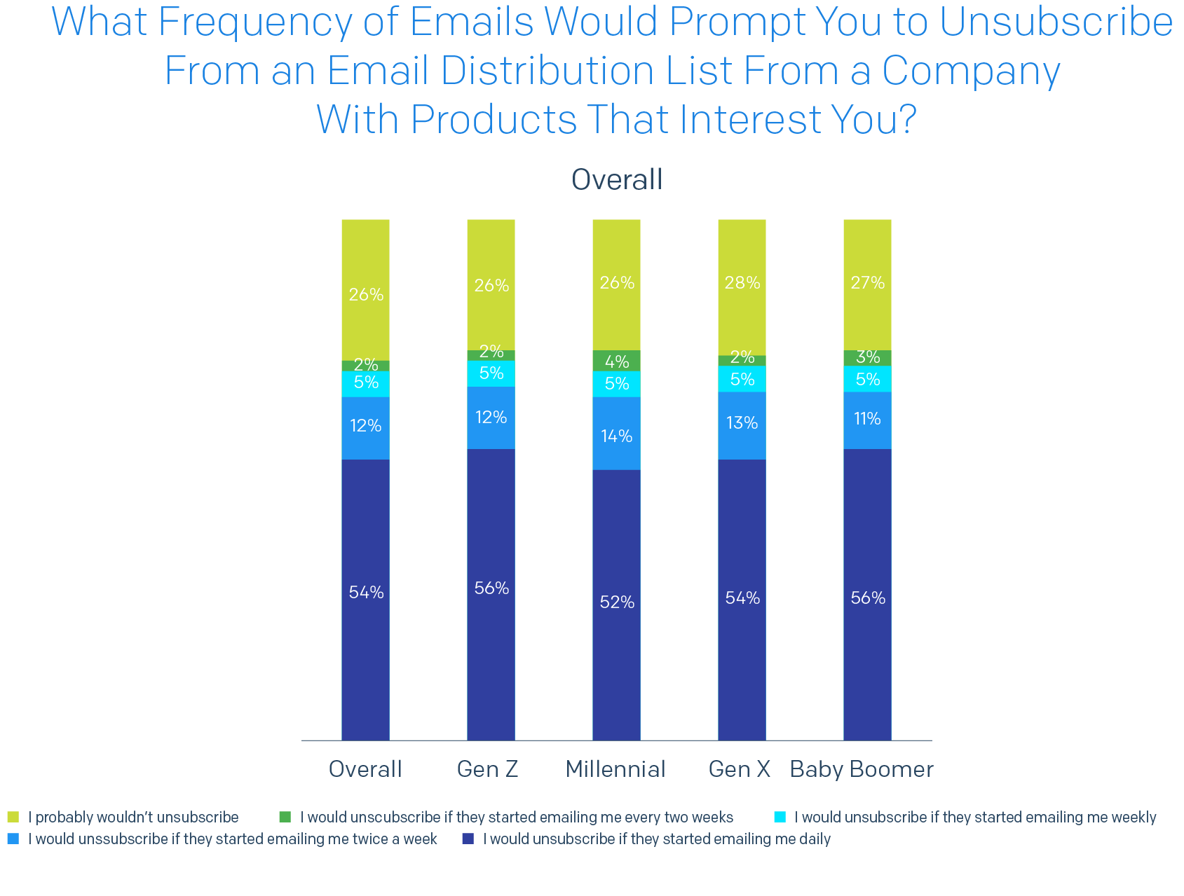Bar chart of What frequency of emails would prompt you to unsubscribe from an email distribution list from a company with products that interest you?