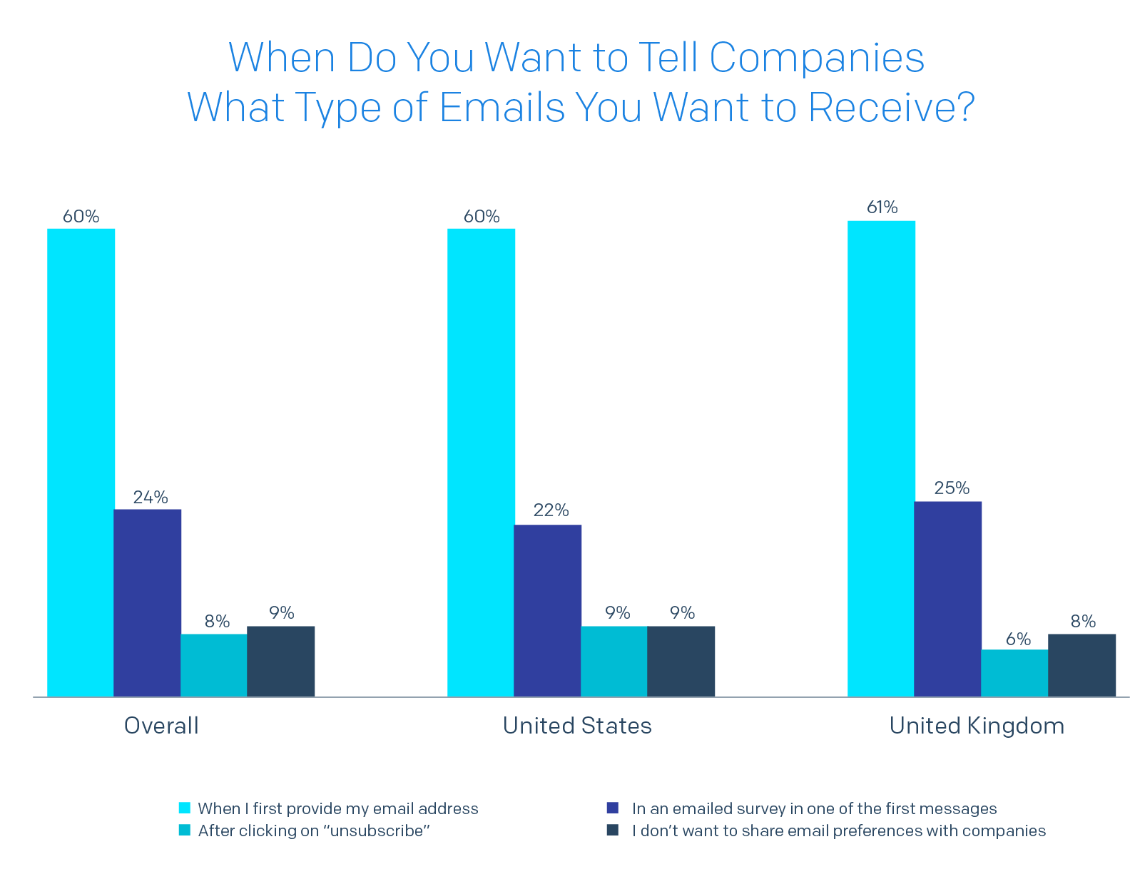 Bar chart of When do you want to tell companies what type of emails you want to receive?