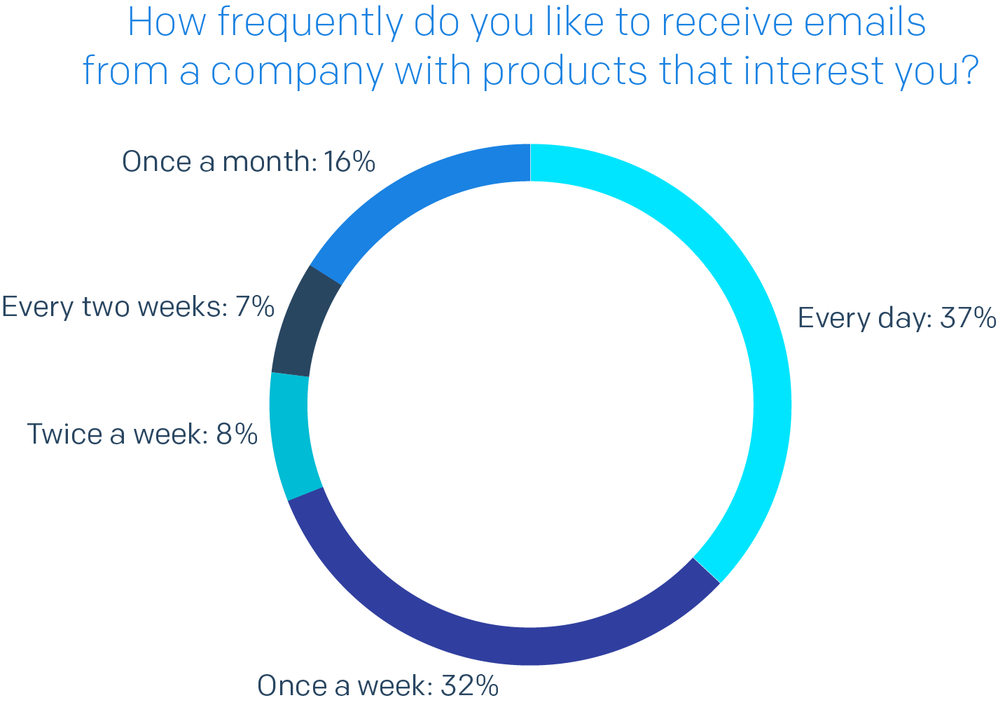 Pie chart of How Frequently Do You Like to Receive Emails From a Company with Products That Interest You?