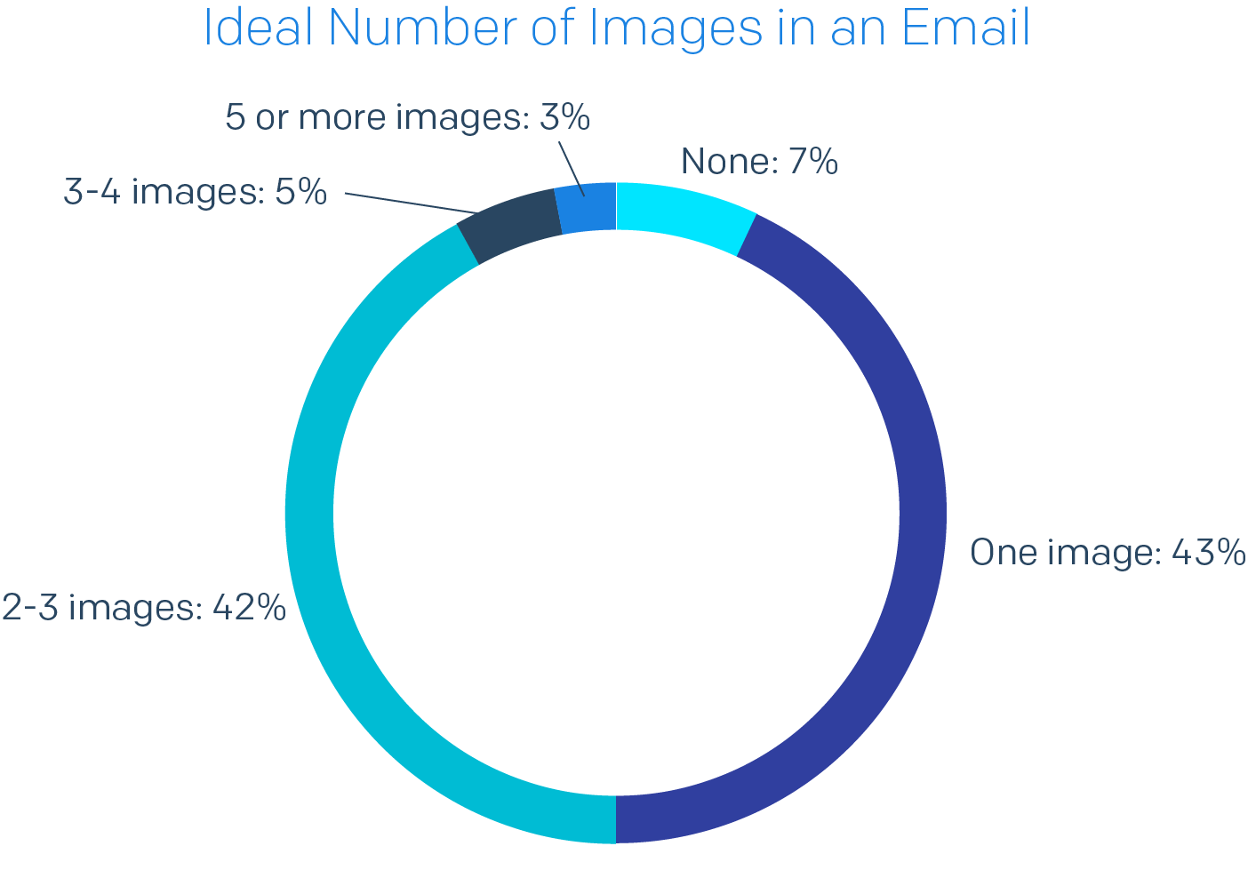 Pie chart of Ideal Number of Images in an Email
