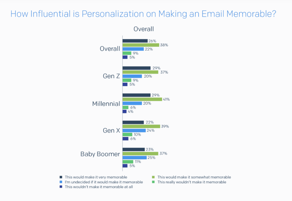 Personalization memorable chart