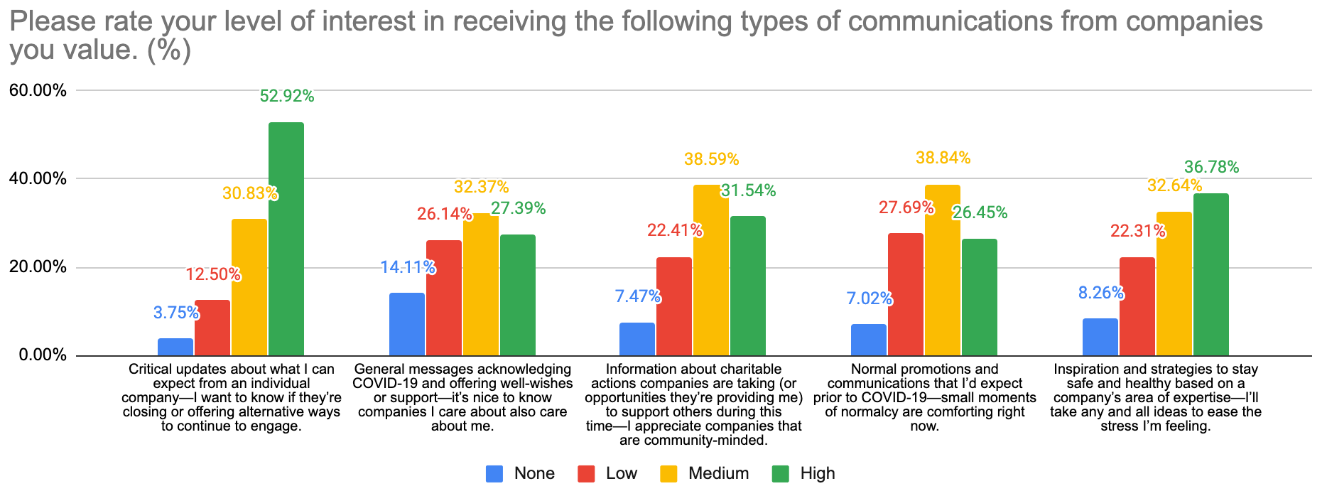 Interest in COVID communication types