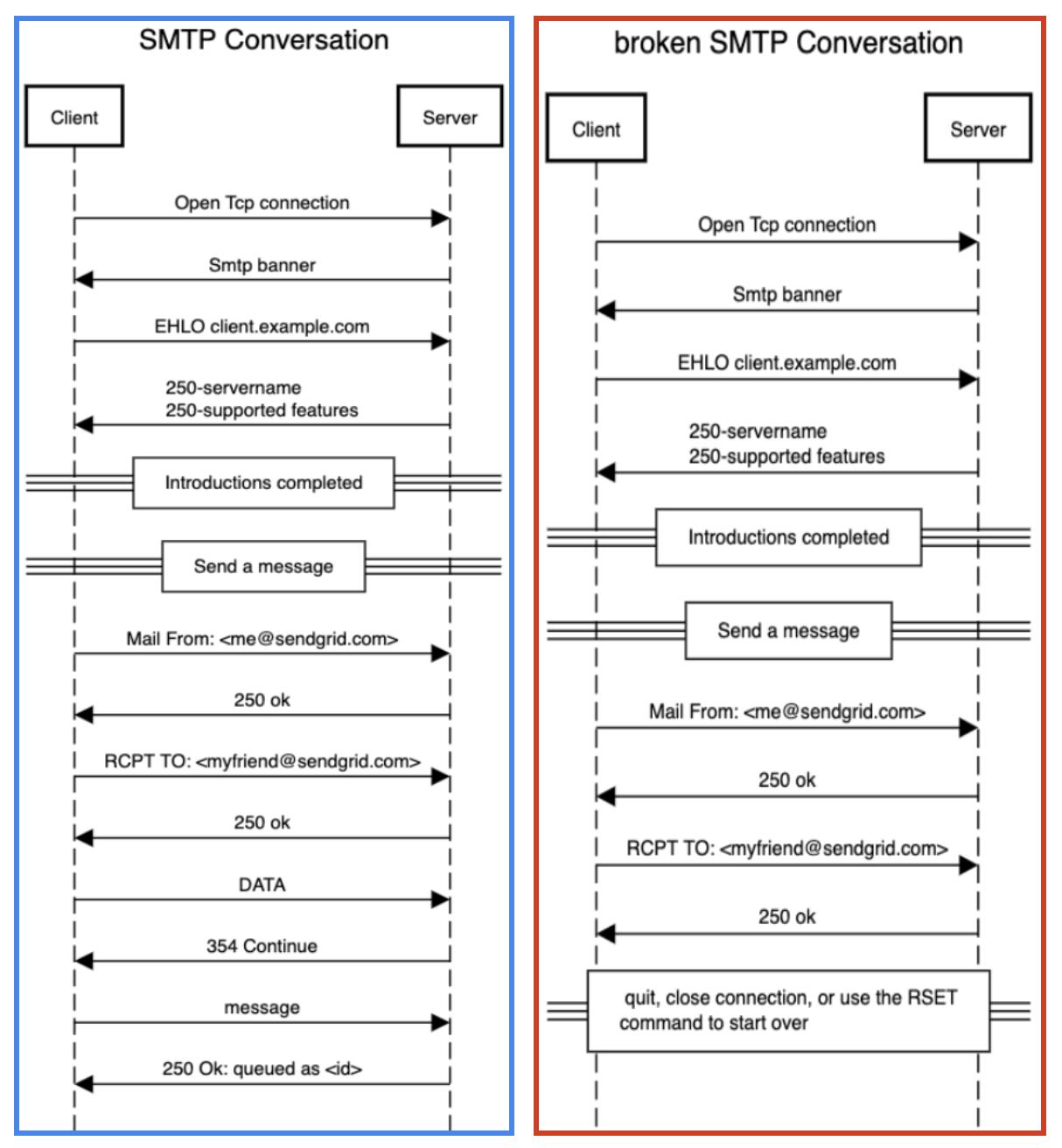 SMTP vs Broken SMTP