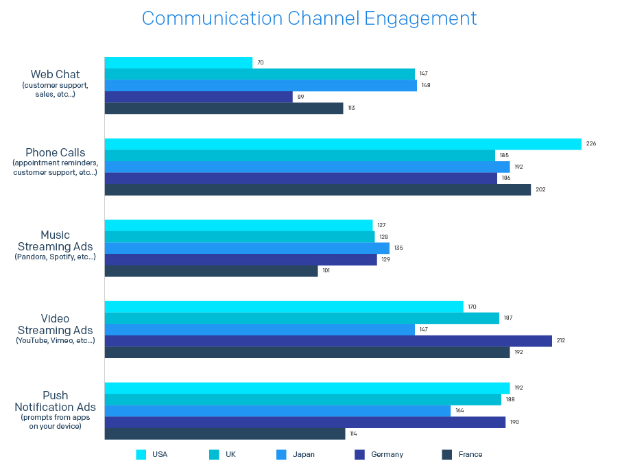 A chart showing which communications channels customers prefer