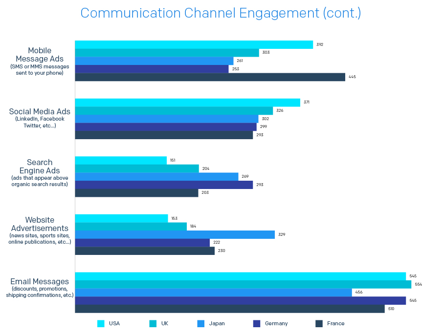 The same chart continued - showing the majority of consumers prefer email and SMS to communicate with their favorite brands
